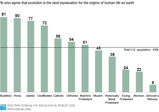 Evolution & religion 2
