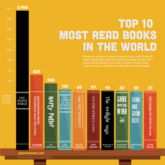 Books most read