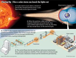 Sunsport effects