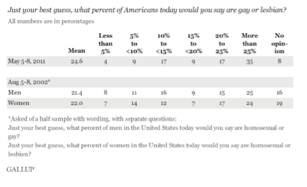 Gallop poll on gays