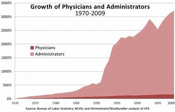 Administrators in medicine